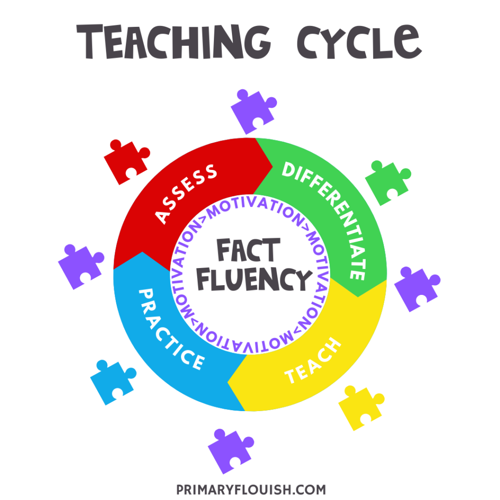 Independent practice in the Teaching Cycle